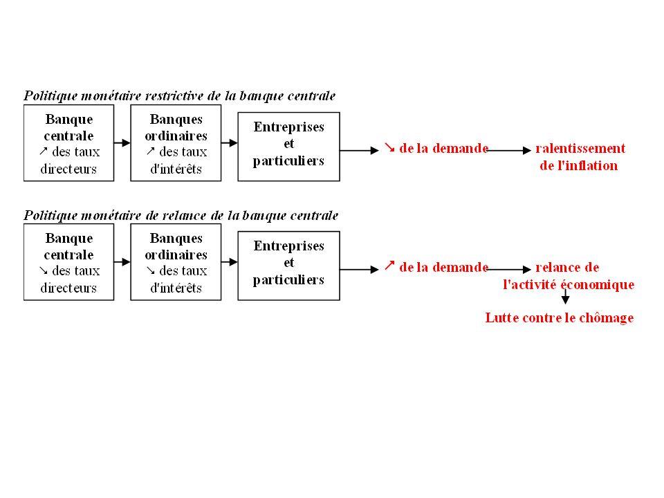 Les instruments de la politique monétaire : Pour lutter contre linflation, la BCE utilise larme des taux dintérêt. Elle fixe le niveau de son principa