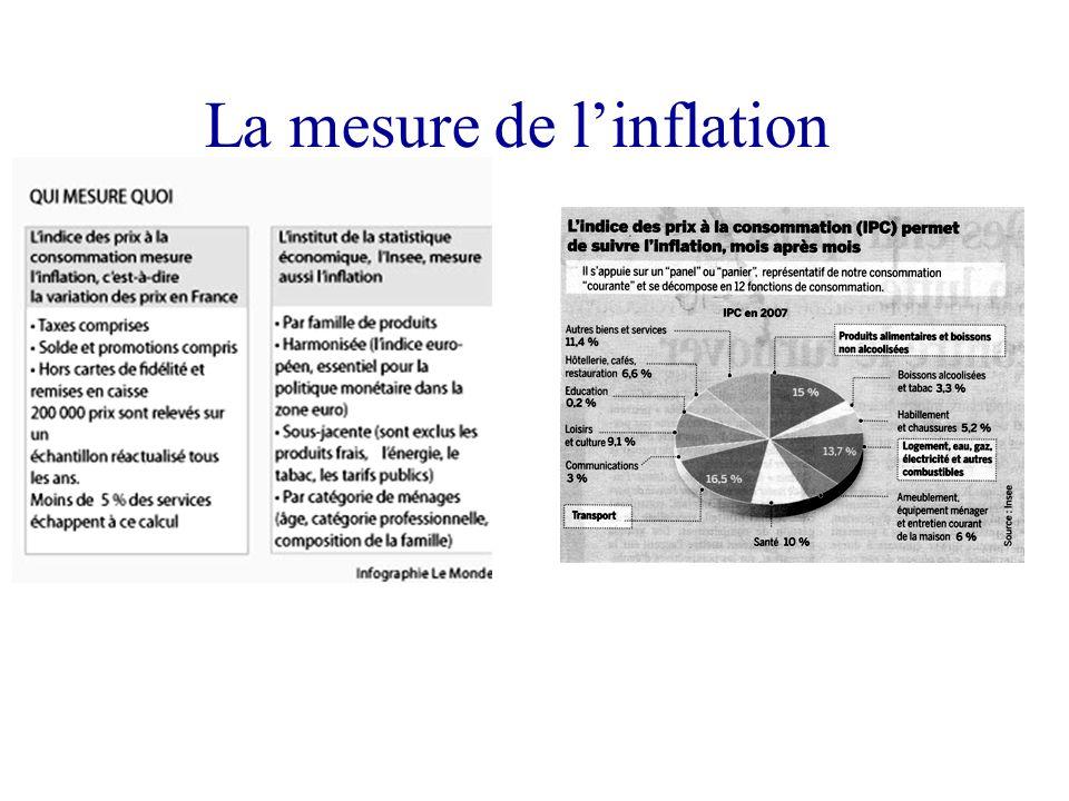 Pas de déflation Une seule période de déflation depuis 1950 en France : 1953 Désinflation Stagflation Inflation Stagflation = est la situation d'une é
