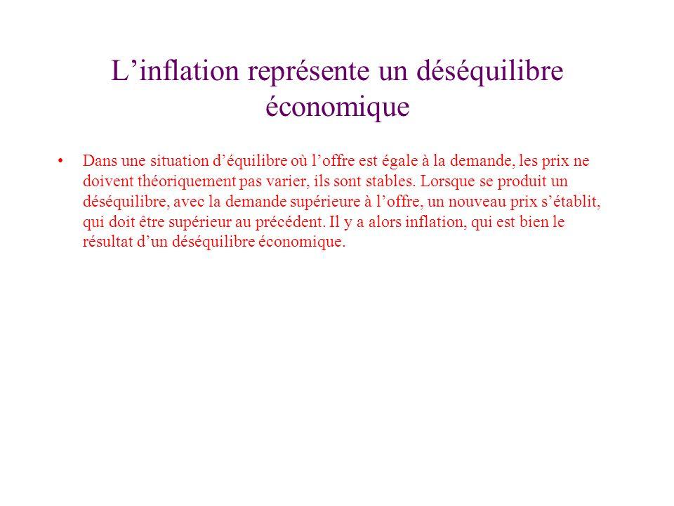 Linflation représente un déséquilibre économique Dans une situation déquilibre où loffre est égale à la demande, les prix ne doivent théoriquement pas varier, ils sont stables.