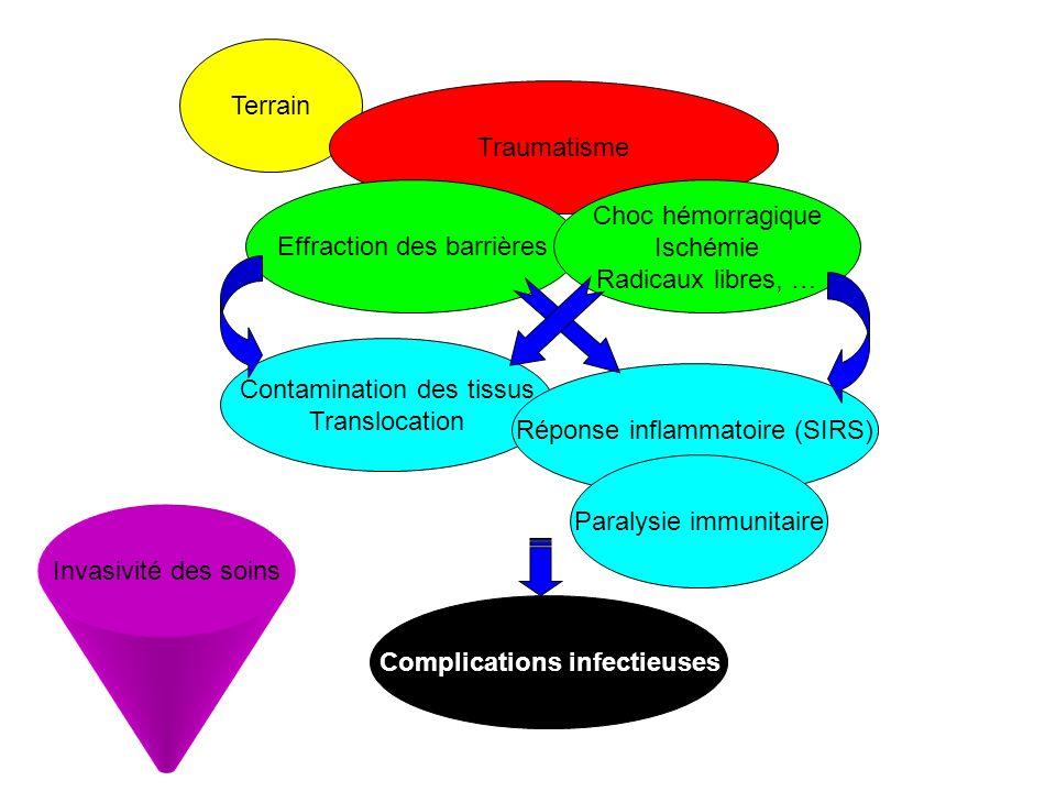 Dysfonction immunitaire Stimulation du système adrénergique –Conséquence de lhypovolémie –Conséquence de la douleur Stimulation du système immunitaire = défense anti-infectieuse –Lutter contre linvasion microbienne –Favoriser la réparation tissulaire Stimulation de laxe hypothalamo-hypophyso- surrénalien –Homéostasie cardio-vasculaire –Limitation de la réaction inflammatoire