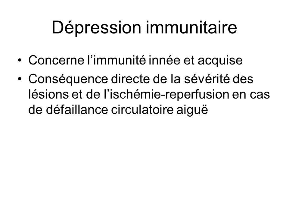 Dépression immunitaire Concerne limmunité innée et acquise Conséquence directe de la sévérité des lésions et de lischémie-reperfusion en cas de défail