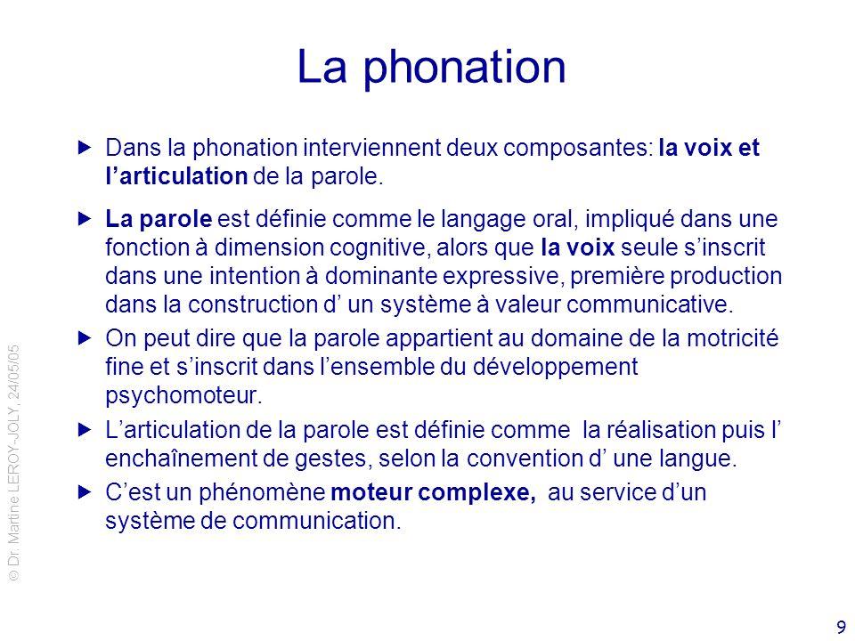 Dr. Martine LEROY-JOLY, 24/05/05 9 La phonation Dans la phonation interviennent deux composantes: la voix et larticulation de la parole. La parole est