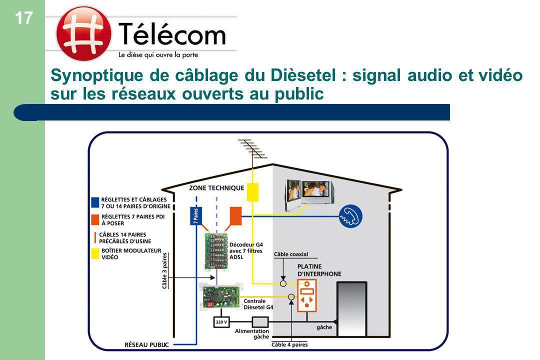 Synoptique de câblage du Dièsetel : signal audio et vidéo sur les réseaux ouverts au public 17