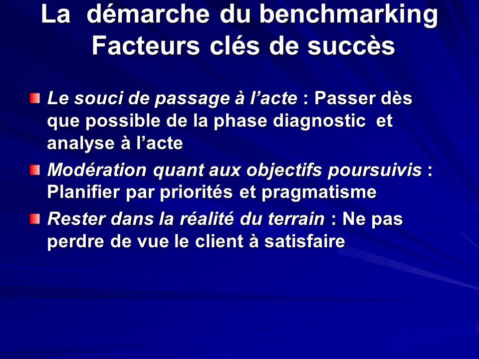 La démarche du benchmarking Facteurs clés de succès Le souci de passage à lacte : Passer dès que possible de la phase diagnostic et analyse à lacte Mo