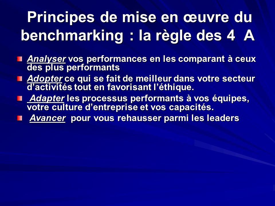 Principes de mise en œuvre du benchmarking : la règle des 4 A Principes de mise en œuvre du benchmarking : la règle des 4 A Analyser vos performances