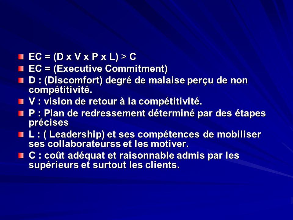 EC = (D x V x P x L) > C EC = (Executive Commitment) D : (Discomfort) degré de malaise perçu de non compétitivité. D : (Discomfort) degré de malaise p