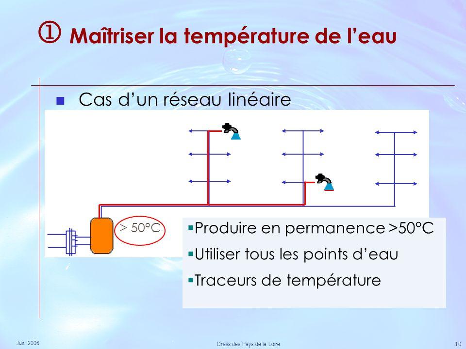 Juin 2006 Drass des Pays de la Loire 10 Maîtriser la température de leau Cas dun réseau linéaire > 50°C Produire en permanence >50°C Utiliser tous les points deau Traceurs de température
