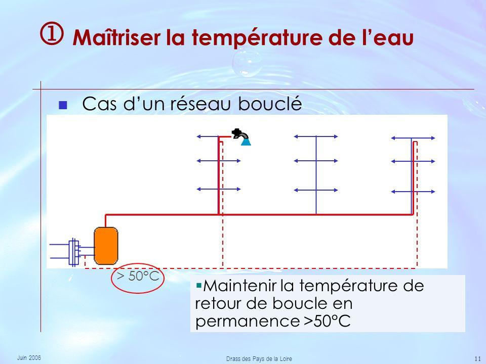 Juin 2006 Drass des Pays de la Loire 11 Maîtriser la température de leau Cas dun réseau bouclé > 50°C Maintenir la température de retour de boucle en permanence >50°C