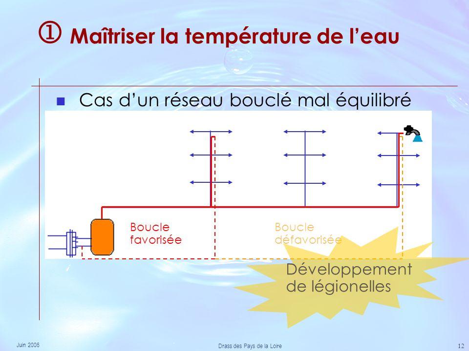 Juin 2006 Drass des Pays de la Loire 12 Maîtriser la température de leau Cas dun réseau bouclé mal équilibré Boucle favorisée Boucle défavorisée Développement de légionelles