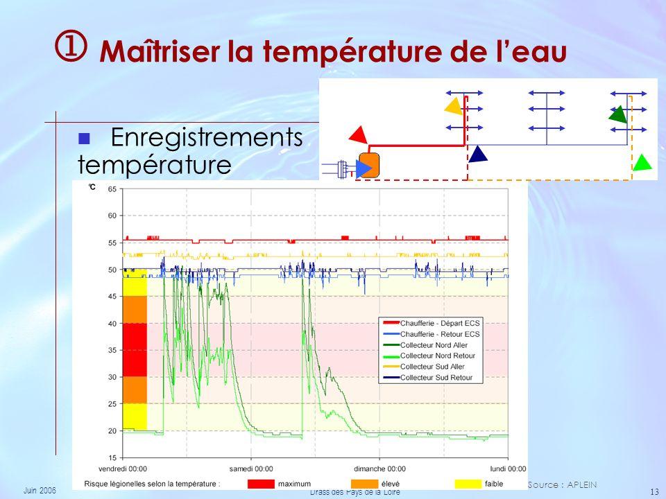 Juin 2006 Drass des Pays de la Loire 13 Maîtriser la température de leau Enregistrements température Source : APLEIN
