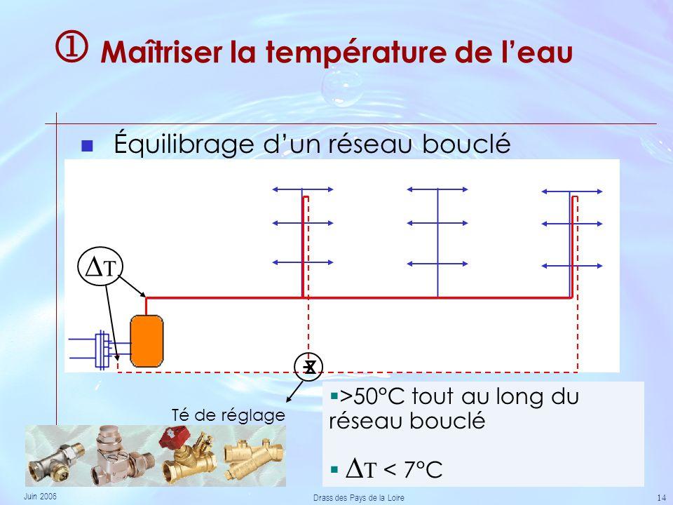 Juin 2006 Drass des Pays de la Loire 14 Maîtriser la température de leau Équilibrage dun réseau bouclé Té de réglage >50°C tout au long du réseau bouclé T < 7°C T