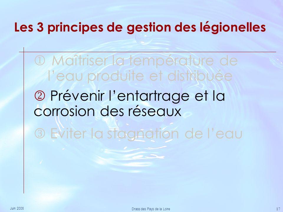 Juin 2006 Drass des Pays de la Loire 17 Les 3 principes de gestion des légionelles Maîtriser la température de leau produite et distribuée Eviter la stagnation de leau Prévenir lentartrage et la corrosion des réseaux