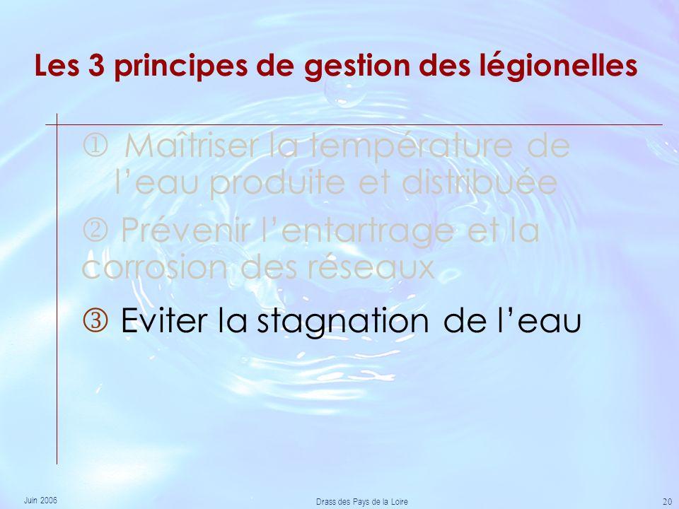 Juin 2006 Drass des Pays de la Loire 20 Les 3 principes de gestion des légionelles Maîtriser la température de leau produite et distribuée Eviter la stagnation de leau Prévenir lentartrage et la corrosion des réseaux