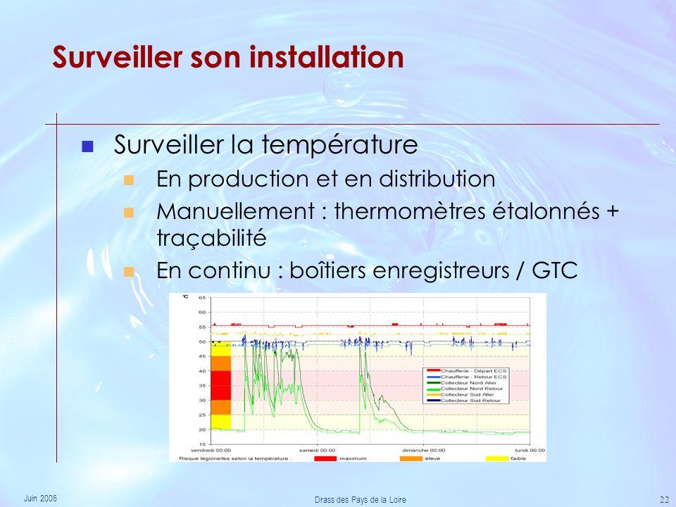 Juin 2006 Drass des Pays de la Loire 22 Surveiller son installation Surveiller la température En production et en distribution Manuellement : thermomètres étalonnés + traçabilité En continu : boîtiers enregistreurs / GTC