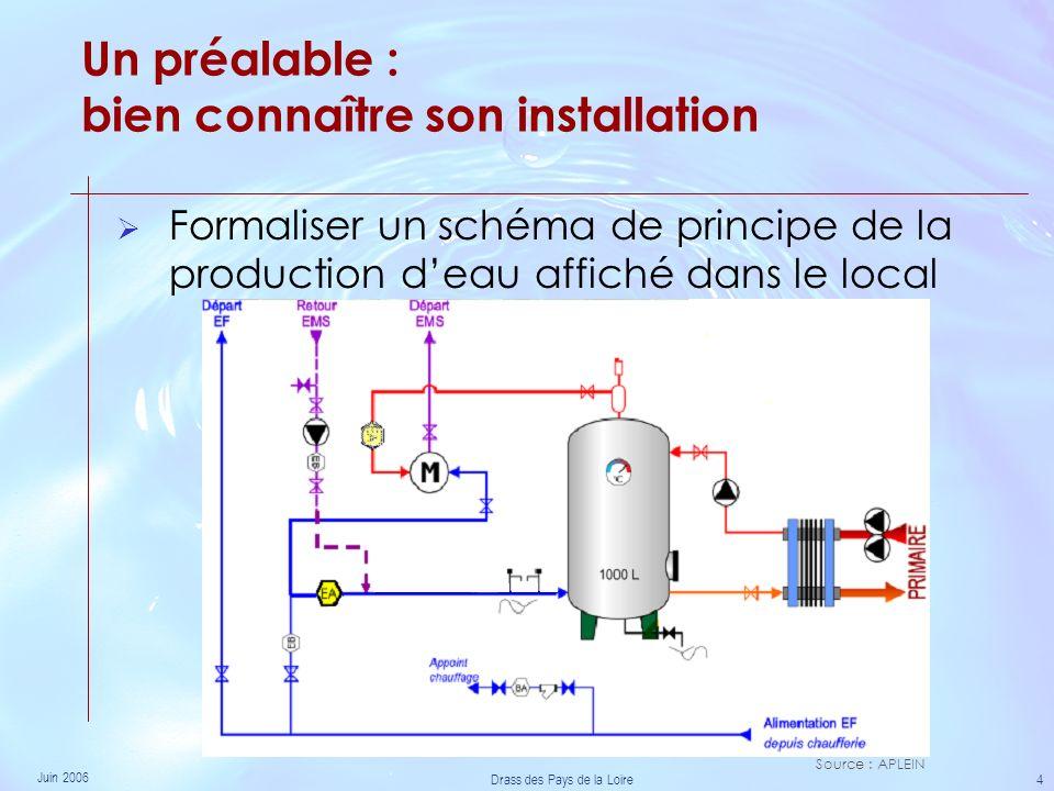 Juin 2006 Drass des Pays de la Loire 4 Formaliser un schéma de principe de la production deau affiché dans le local Un préalable : bien connaître son installation Source : APLEIN