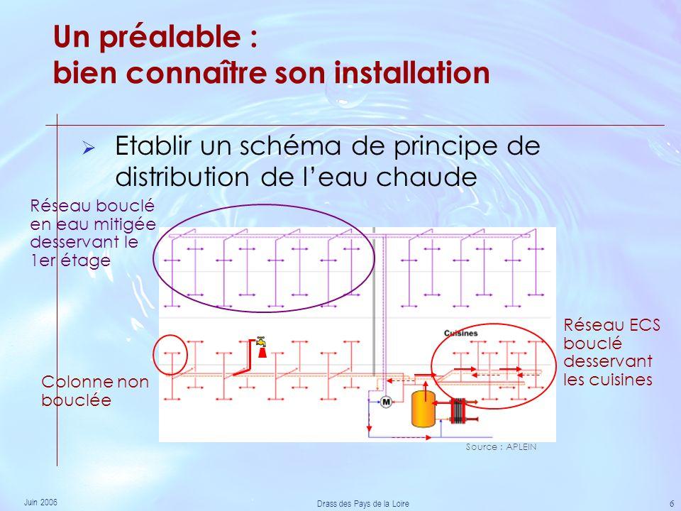 Juin 2006 Drass des Pays de la Loire 6 Etablir un schéma de principe de distribution de leau chaude Réseau bouclé en eau mitigée desservant le 1er étage Colonne non bouclée Un préalable : bien connaître son installation Source : APLEIN Réseau ECS bouclé desservant les cuisines