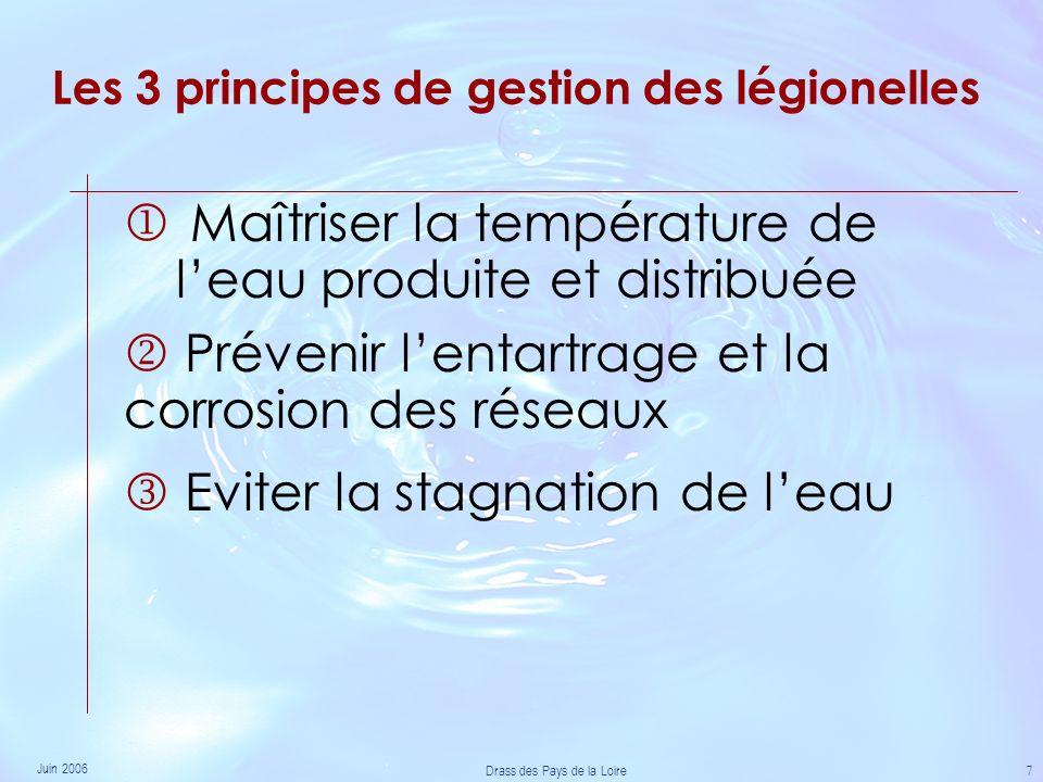 Juin 2006 Drass des Pays de la Loire 7 Les 3 principes de gestion des légionelles Maîtriser la température de leau produite et distribuée Eviter la stagnation de leau Prévenir lentartrage et la corrosion des réseaux
