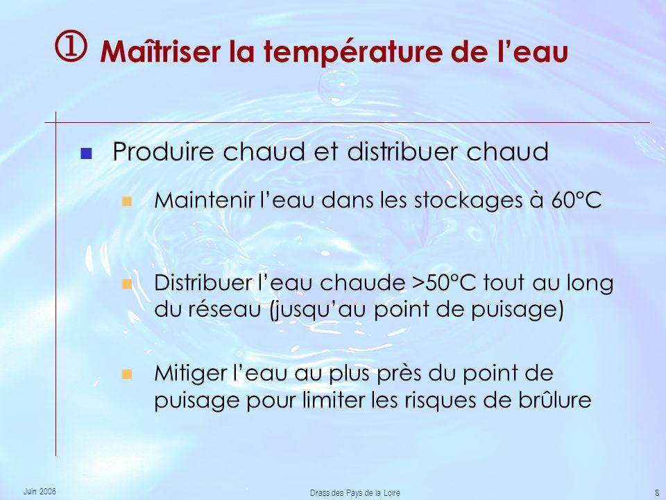 Juin 2006 Drass des Pays de la Loire 8 Maîtriser la température de leau Produire chaud et distribuer chaud Maintenir leau dans les stockages à 60°C Distribuer leau chaude >50°C tout au long du réseau (jusquau point de puisage) Mitiger leau au plus près du point de puisage pour limiter les risques de brûlure