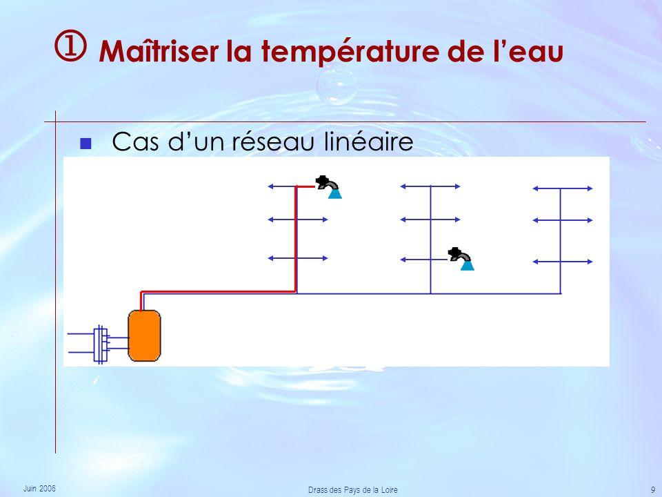 Juin 2006 Drass des Pays de la Loire 9 Maîtriser la température de leau Cas dun réseau linéaire