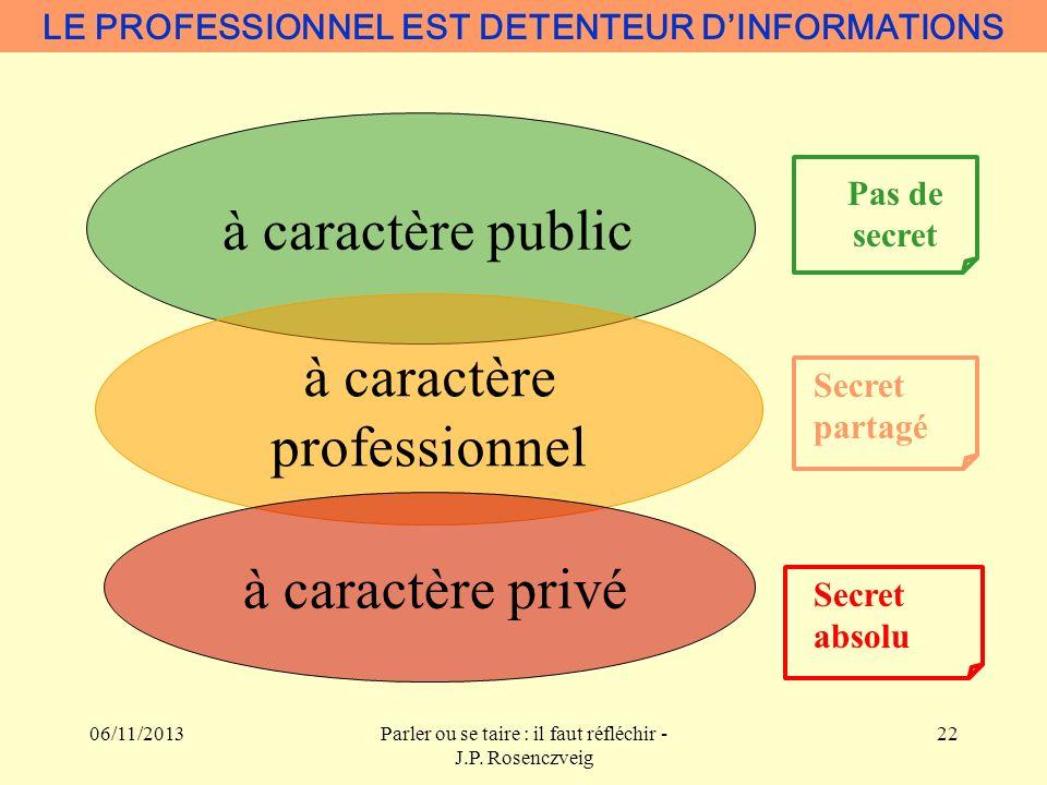 06/11/2013Parler ou se taire : il faut réfléchir - J.P. Rosenczveig 22 Pas de secret Secret partagé Secret absolu LE PROFESSIONNEL EST DETENTEUR DINFO