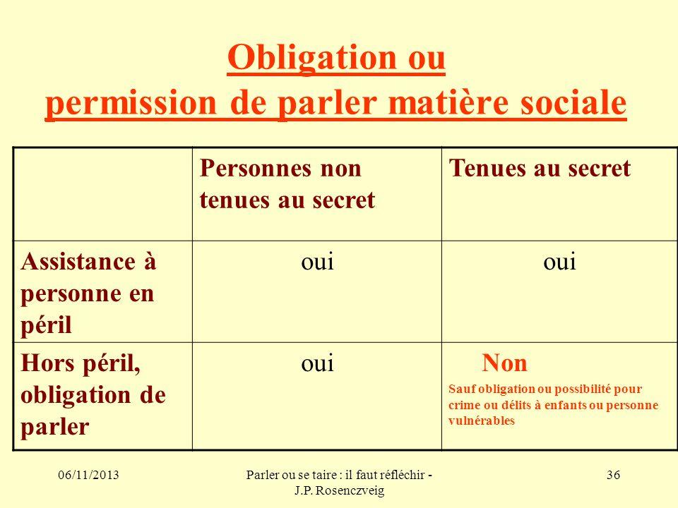 06/11/2013Parler ou se taire : il faut réfléchir - J.P. Rosenczveig 36 Obligation ou permission de parler matière sociale Personnes non tenues au secr