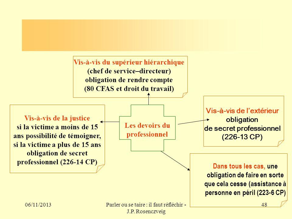06/11/2013Parler ou se taire : il faut réfléchir - J.P. Rosenczveig 48 Vis-à-vis du supérieur hiérarchique (chef de service–directeur) obligation de r