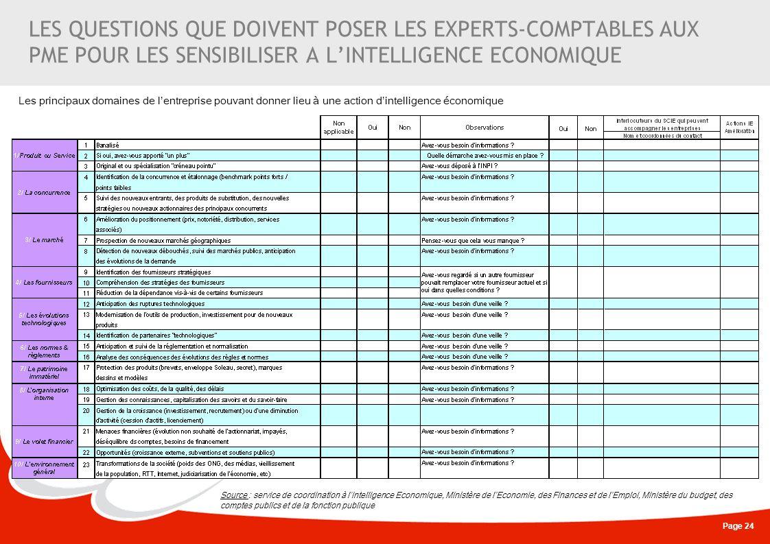 Page 24 Source : service de coordination à lintelligence Economique, Ministère de lEconomie, des Finances et de lEmploi, Ministère du budget, des comp