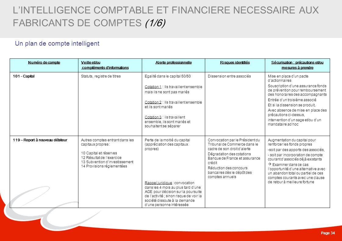 Page 34 LINTELLIGENCE COMPTABLE ET FINANCIERE NECESSAIRE AUX FABRICANTS DE COMPTES (1/6) Un plan de compte intelligent Numéro de compteVeille et/ou co