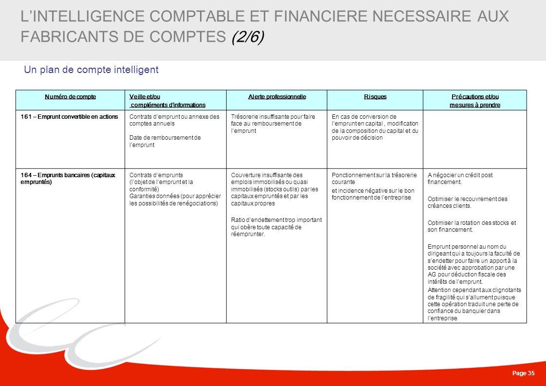 Page 35 LINTELLIGENCE COMPTABLE ET FINANCIERE NECESSAIRE AUX FABRICANTS DE COMPTES (2/6) Un plan de compte intelligent Numéro de compteVeille et/ou co