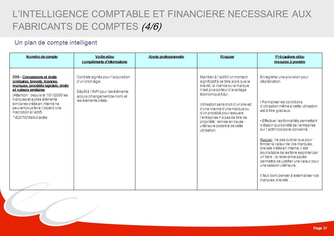 Page 37 LINTELLIGENCE COMPTABLE ET FINANCIERE NECESSAIRE AUX FABRICANTS DE COMPTES (4/6) Un plan de compte intelligent Numéro de compteVeille et/ou co