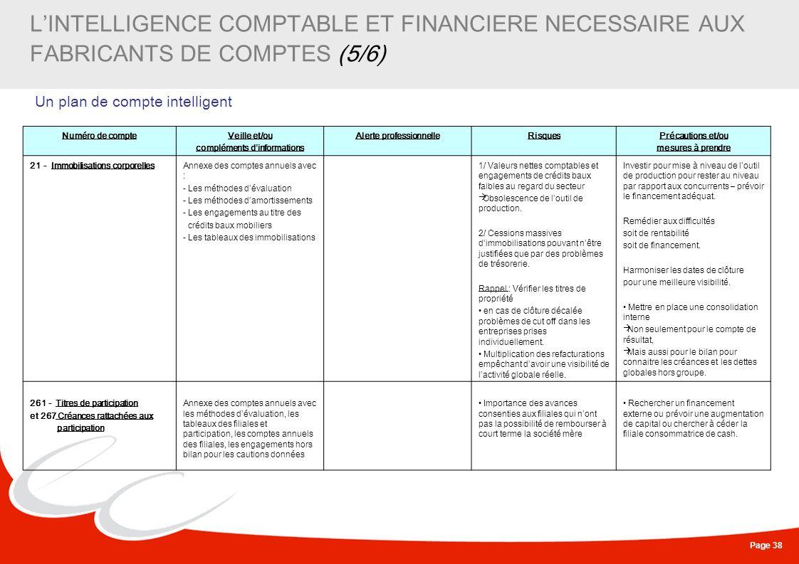 Page 38 LINTELLIGENCE COMPTABLE ET FINANCIERE NECESSAIRE AUX FABRICANTS DE COMPTES (5/6) Un plan de compte intelligent Numéro de compteVeille et/ou co
