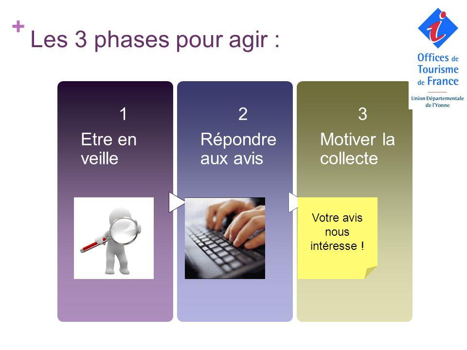 + Les 3 phases pour agir : 1 Etre en veille 2 Répondre aux avis 3 Motiver la collecte Votre avis nous intéresse !