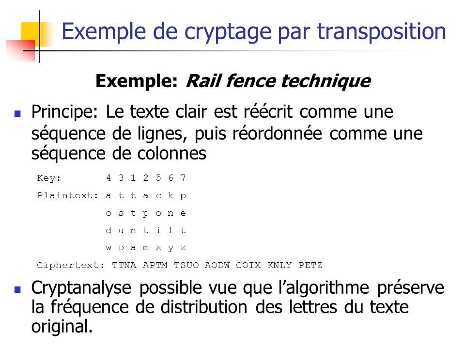 Exemple de cryptage par transposition Exemple: Rail fence technique Principe: Le texte clair est réécrit comme une séquence de lignes, puis réordonnée