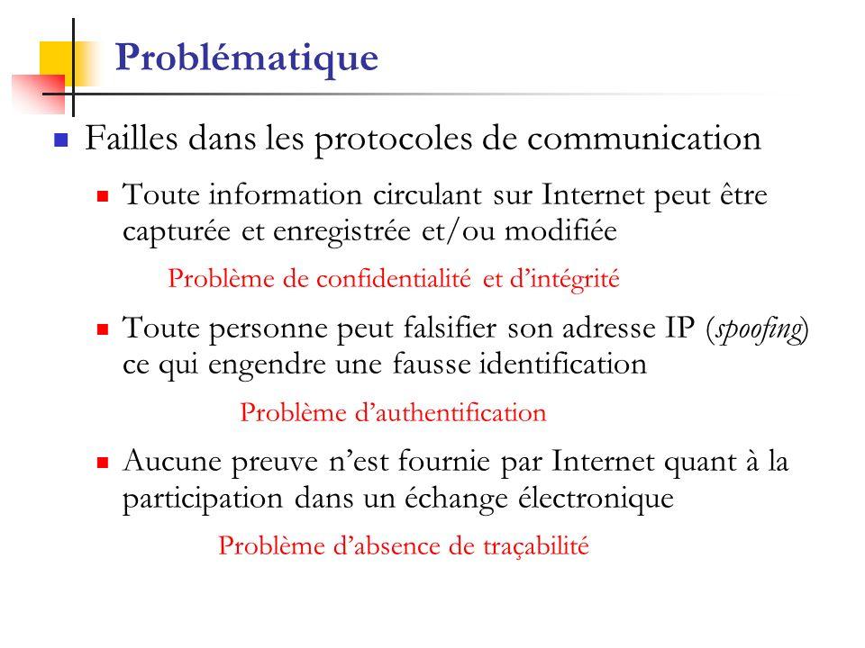 Problématique Failles dans les protocoles de communication Toute information circulant sur Internet peut être capturée et enregistrée et/ou modifiée P