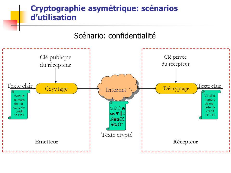 Cryptographie asymétrique: scénarios dutilisation Cryptage Internet Décryptage Voici le numéro de ma carte de crédit 111111, £ ¥٭ Texte clair Clé publ
