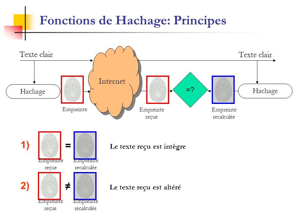 Fonctions de Hachage: Principes Internet Hachage Texte clair =? Empreinte reçue Empreinte recalculée Empreinte reçue Empreinte recalculée = Le texte r