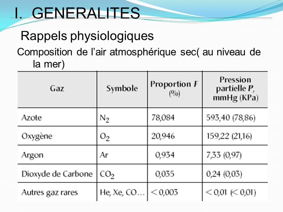 I. GENERALITES Rappels physiologiques Composition de lair atmosphérique sec( au niveau de la mer)