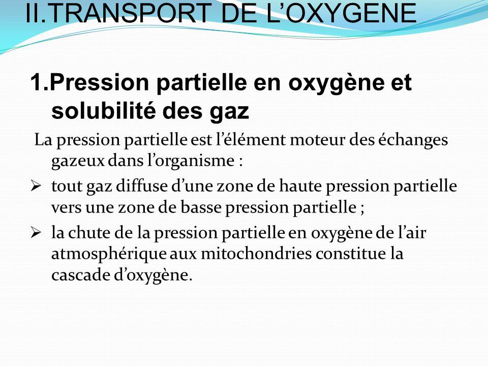 II.TRANSPORT DE LOXYGENE 1.Pression partielle en oxygène et solubilité des gaz La pression partielle est lélément moteur des échanges gazeux dans lorg