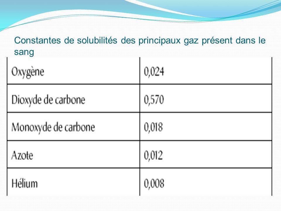 Constantes de solubilités des principaux gaz présent dans le sang
