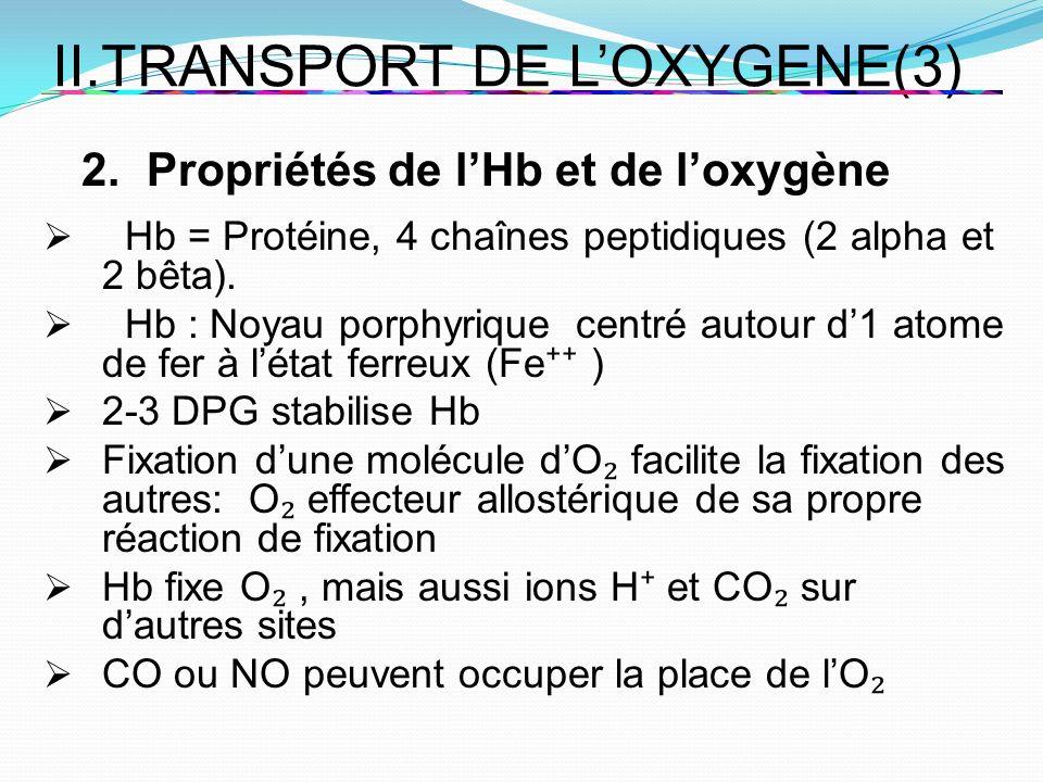 II.TRANSPORT DE LOXYGENE(3) 2. Propriétés de lHb et de loxygène Hb = Protéine, 4 chaînes peptidiques (2 alpha et 2 bêta). Hb : Noyau porphyrique centr