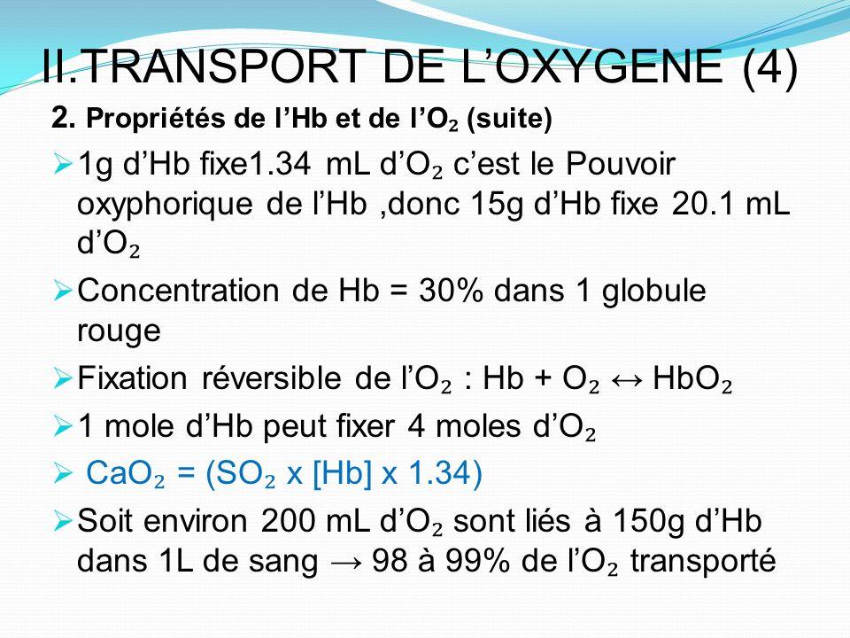 II.TRANSPORT DE LOXYGENE (4) 2. Propriétés de lHb et de lO (suite) 1g dHb fixe1.34 mL dO cest le Pouvoir oxyphorique de lHb,donc 15g dHb fixe 20.1 mL