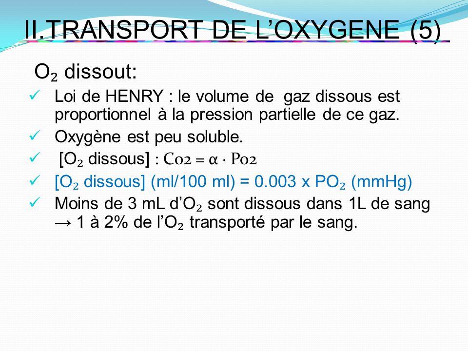 II.TRANSPORT DE LOXYGENE (5) O dissout: Loi de HENRY : le volume de gaz dissous est proportionnel à la pression partielle de ce gaz. Oxygène est peu s