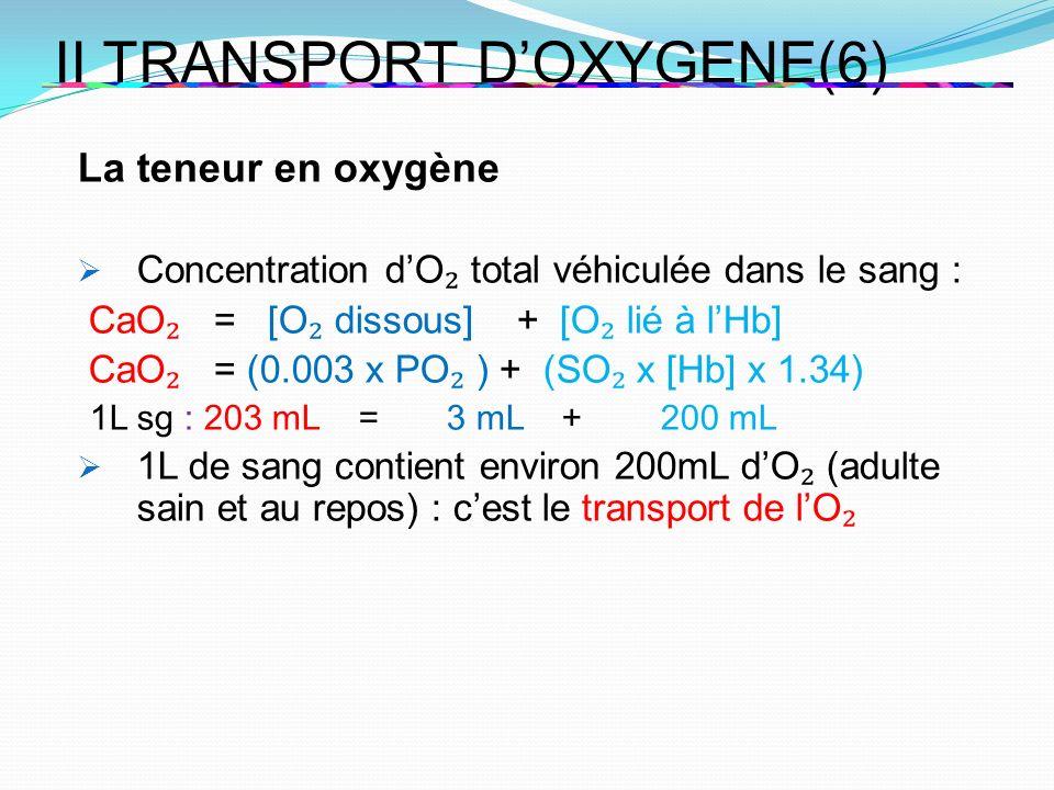 II TRANSPORT DOXYGENE(6) La teneur en oxygène Concentration dO total véhiculée dans le sang : CaO = [O dissous] + [O lié à lHb] CaO = (0.003 x PO ) +