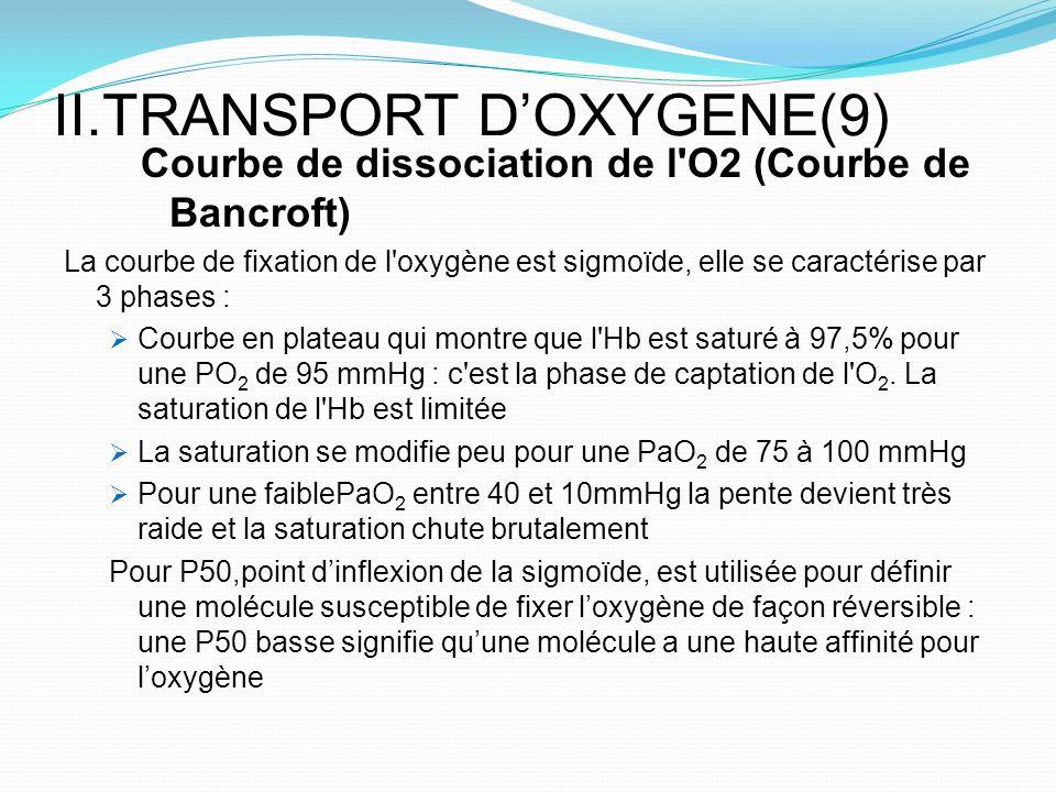II.TRANSPORT DOXYGENE(9) Courbe de dissociation de l'O2 (Courbe de Bancroft) La courbe de fixation de l'oxygène est sigmoïde, elle se caractérise par