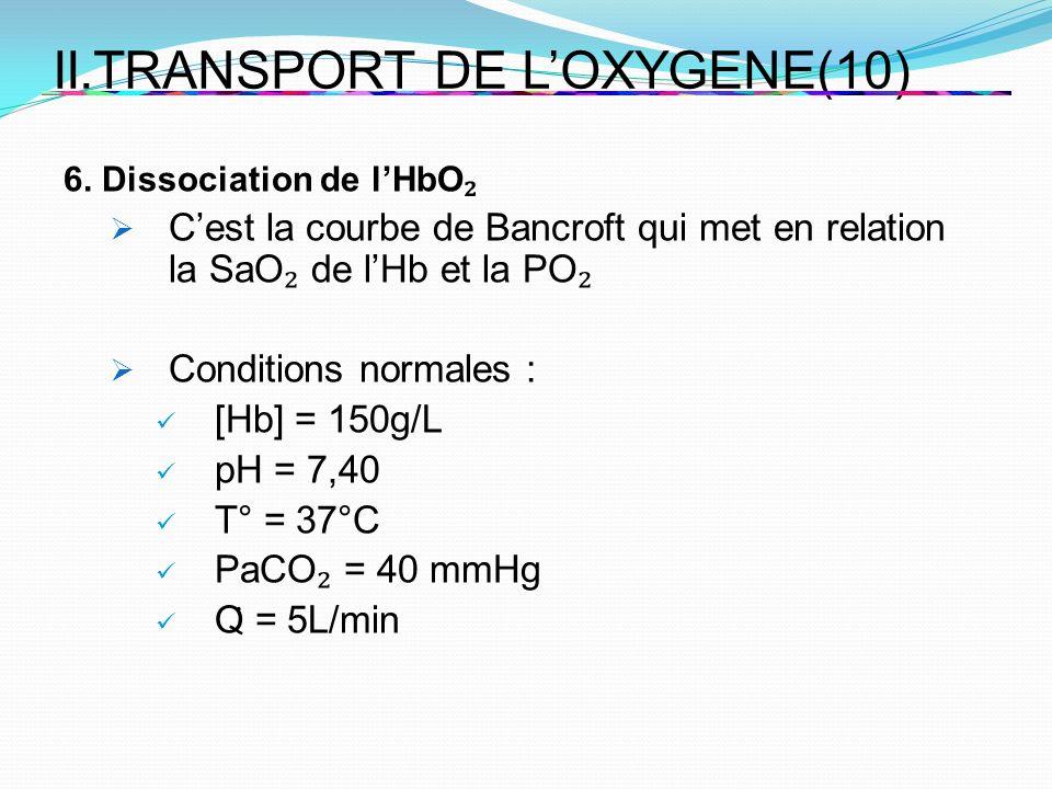 II.TRANSPORT DE LOXYGENE(10) 6. Dissociation de lHbO Cest la courbe de Bancroft qui met en relation la SaO de lHb et la PO Conditions normales : [Hb]