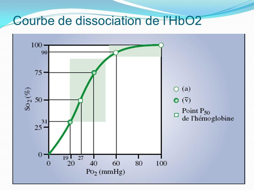 Courbe de dissociation de lHbO2