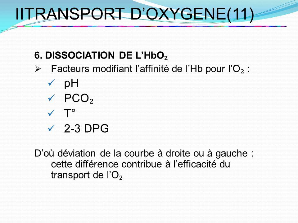 IITRANSPORT DOXYGENE(11) 6. DISSOCIATION DE LHbO Facteurs modifiant laffinité de lHb pour lO : pH PCO T° 2-3 DPG Doù déviation de la courbe à droite o