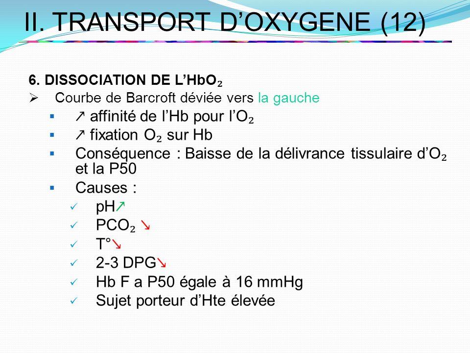 II. TRANSPORT DOXYGENE (12) 6. DISSOCIATION DE LHbO Courbe de Barcroft déviée vers la gauche affinité de lHb pour lO fixation O sur Hb Conséquence : B
