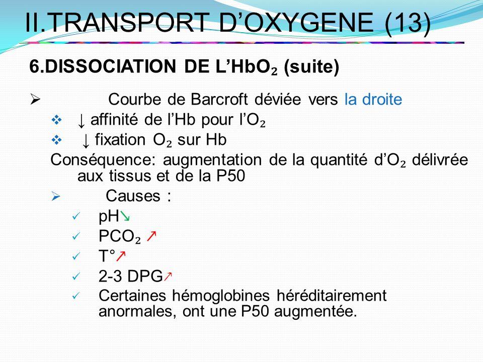 II.TRANSPORT DOXYGENE (13) 6.DISSOCIATION DE LHbO (suite) Courbe de Barcroft déviée vers la droite affinité de lHb pour lO fixation O sur Hb Conséquen