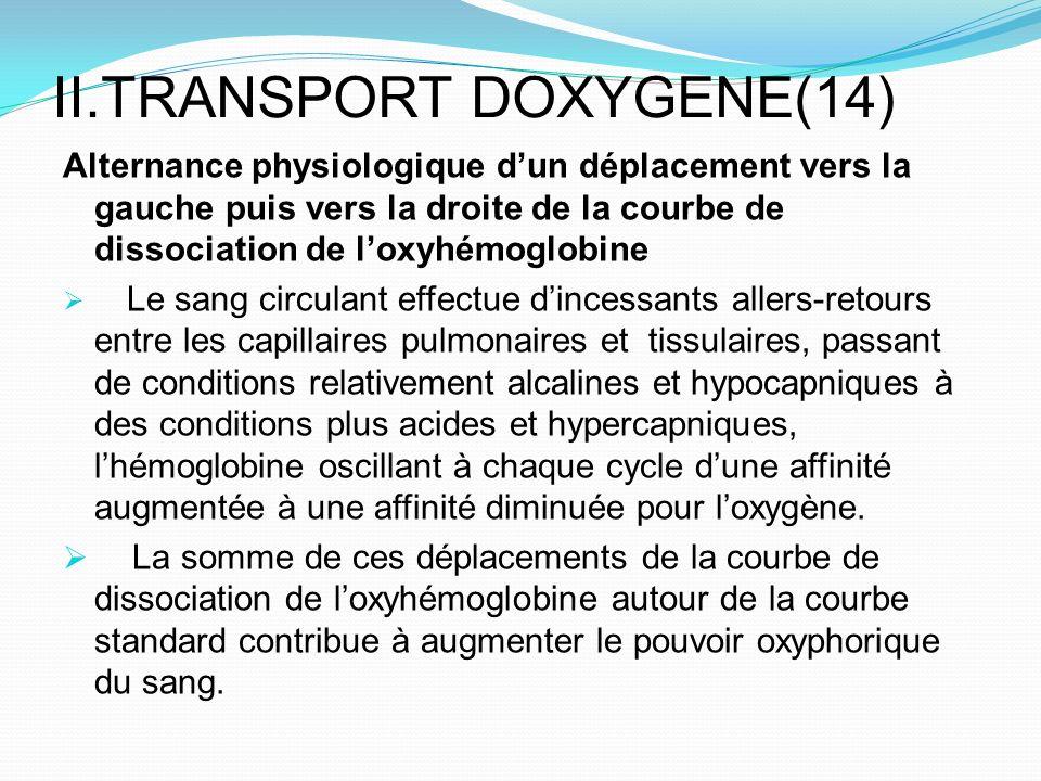 II.TRANSPORT DOXYGENE(14) Alternance physiologique dun déplacement vers la gauche puis vers la droite de la courbe de dissociation de loxyhémoglobine